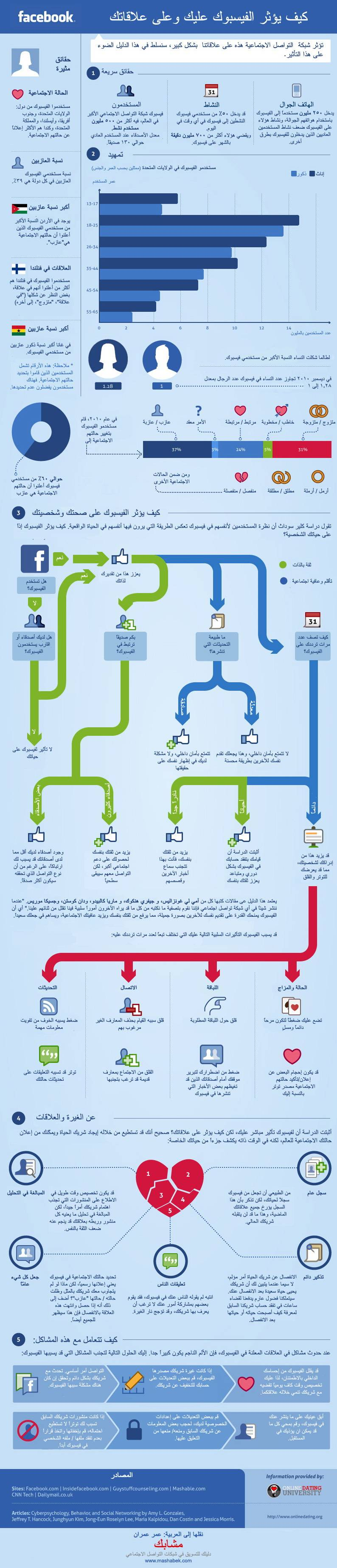 facebook relationships infographic arabic1